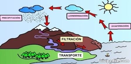 el-ciclo-del-agua-9-638