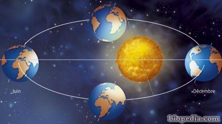 rotacion-tierra-sol